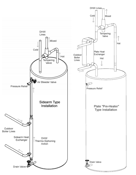 Heating Domestic Hot Water Using An Outdoor Furnace